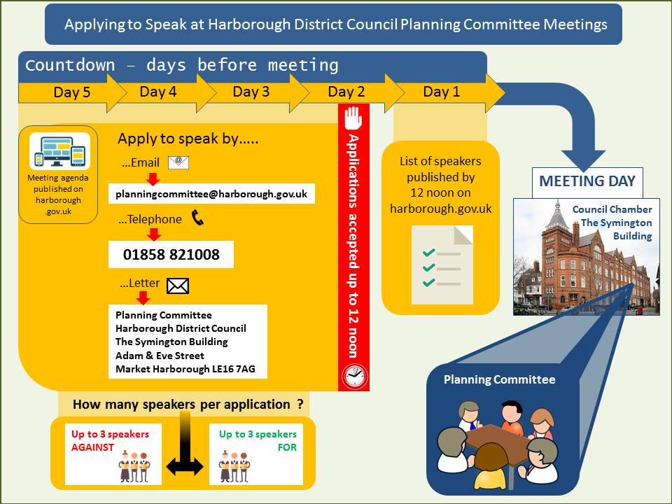 Planning Committee - Applying to Speak. If you would like to speak at a Planning Committee meeting, you must request to do so via email planningcommittee@harborough.gov.uk, in writing or by telephone 01858 821008 by 12 noon not less than 2 working days before the meeting. Requests to speak will not be accepted until after the publication of the relevant Planning Committee agenda. Requests will be accepted on a first come, first served basis. The Speakers List will usually be published online by 12 noon, 1 working day before the meeting.